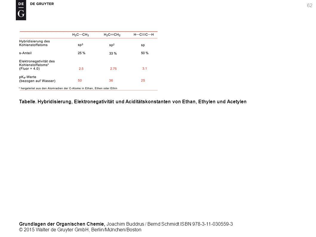 Grundlagen der Organischen Chemie, Joachim Buddrus / Bernd Schmidt ISBN 978-3-11-030559-3 © 2015 Walter de Gruyter GmbH, Berlin/Mu ̈ nchen/Boston 62 Tabelle.