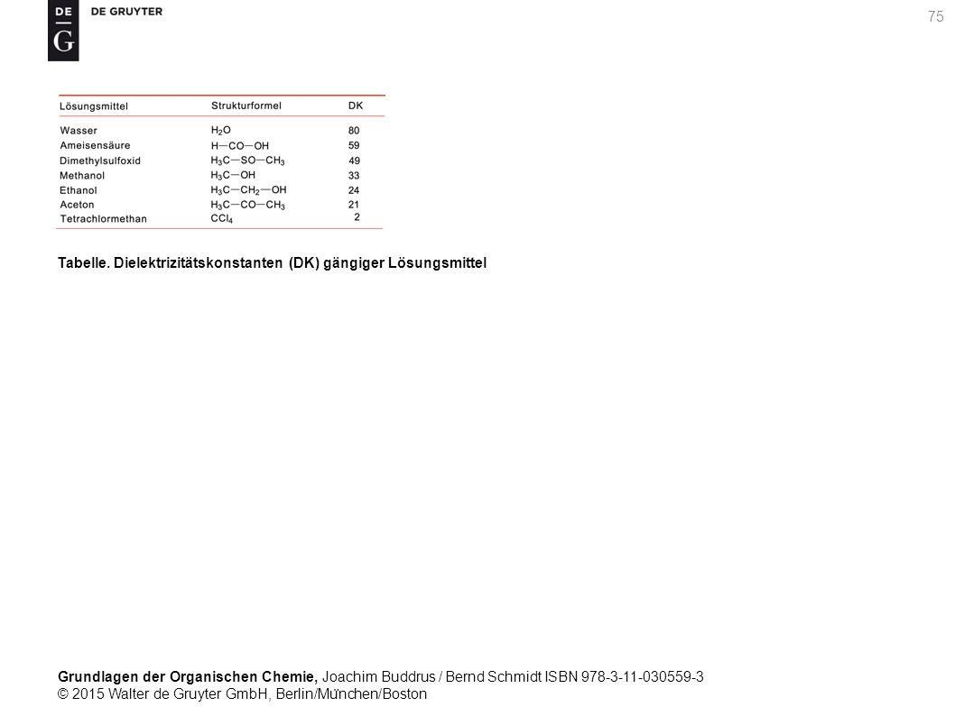 Grundlagen der Organischen Chemie, Joachim Buddrus / Bernd Schmidt ISBN 978-3-11-030559-3 © 2015 Walter de Gruyter GmbH, Berlin/Mu ̈ nchen/Boston 75 Tabelle.