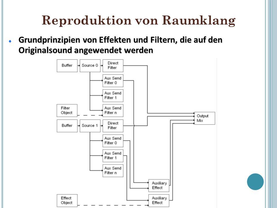 Reproduktion von Raumklang Grundprinzipien von Effekten und Filtern, die auf den Originalsound angewendet werden