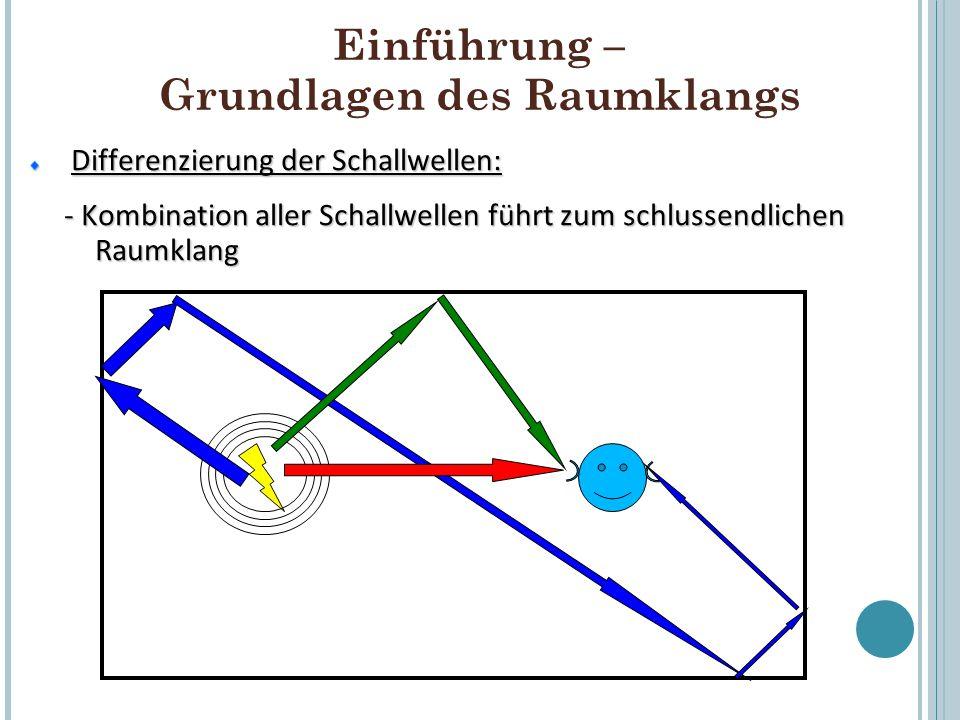 Einführung – Grundlagen des Raumklangs Differenzierung der Schallwellen: Differenzierung der Schallwellen: - Zeitliche Abfolge der Schallwellen