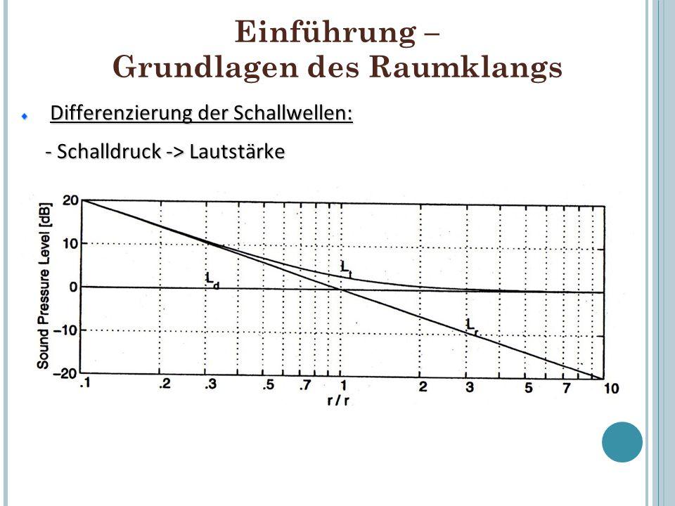 Einführung – Grundlagen des Raumklangs Reflektion der Schallwellen: Reflektion der Schallwellen: - Größe des Raums - Geometrie der Umgebung - Materialität/ Reflektionseigenschaften der Geometrie der Geometrie - Raumposition der Soundquelle - uvm… => Jeweils spezifische Klangfarben der Töne in unterschiedlichen Umgebungen