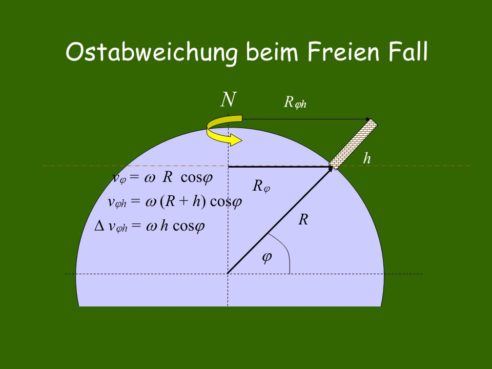 R  RR h N RhRh v  h =  (R + h) cos   v  h =  h cos  v  =  R cos 