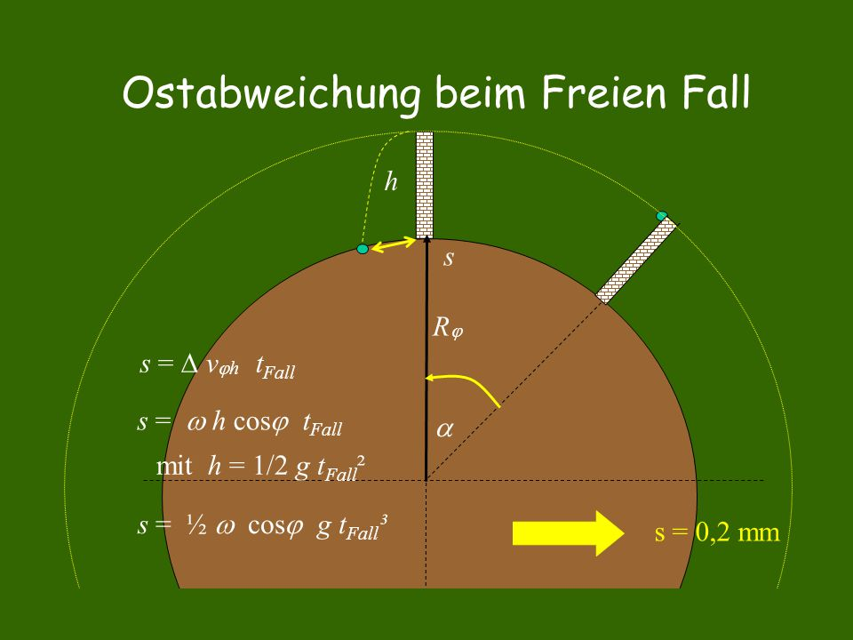 Ostabweichung beim Freien Fall  RR h s =  v  h t Fall s =  h cos  t Fall mit h = 1/2 g t Fall ² s s = ½  cos  g t Fall ³ s = 0,2 mm