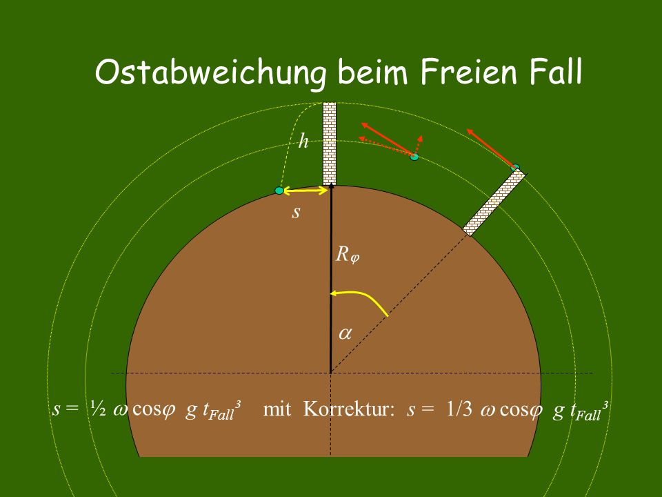 Ostabweichung beim Freien Fall  RR h s mit Korrektur: s = 1/3  cos  g t Fall ³ s = ½  cos  g t Fall ³