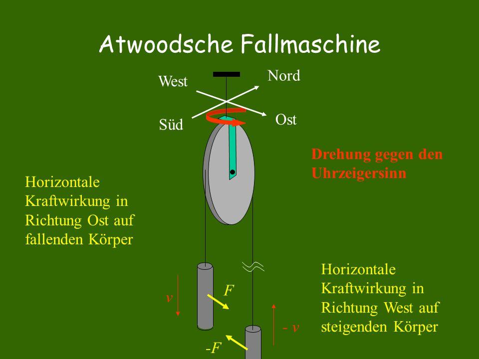 Atwoodsche Fallmaschine Ost Nord Süd West Horizontale Kraftwirkung in Richtung Ost auf fallenden Körper Horizontale Kraftwirkung in Richtung West auf