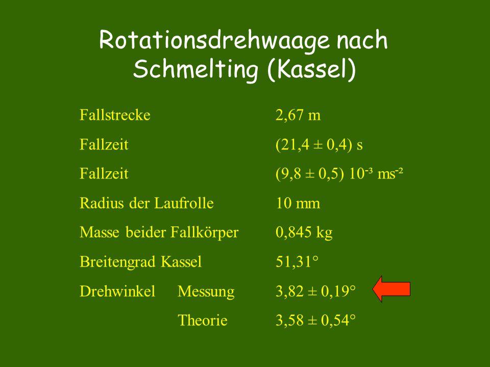 Rotationsdrehwaage nach Schmelting (Kassel) Fallstrecke2,67 m Fallzeit (21,4 ± 0,4) s Fallzeit(9,8 ± 0,5) 10 - ³ ms - ² Radius der Laufrolle10 mm Mass