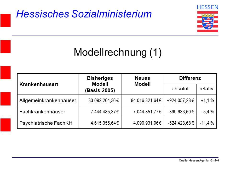 Hessisches Sozialministerium © 2004 Modellrechnung (1) Krankenhausart Bisheriges Modell (Basis 2005) Neues Modell Differenz absolutrelativ Allgemeinkrankenhäuser 83.092.264,36 €84.016.321,64 €+924.057,28 €+1,1 % Fachkrankenhäuser 7.444.485,37 €7.044.851,77 €-399.633,60 €-5,4 % Psychiatrische FachKH 4.615.355,64 €4.090.931,96 €-524.423,68 €-11,4 % Quelle: Hessen Agentur GmbH