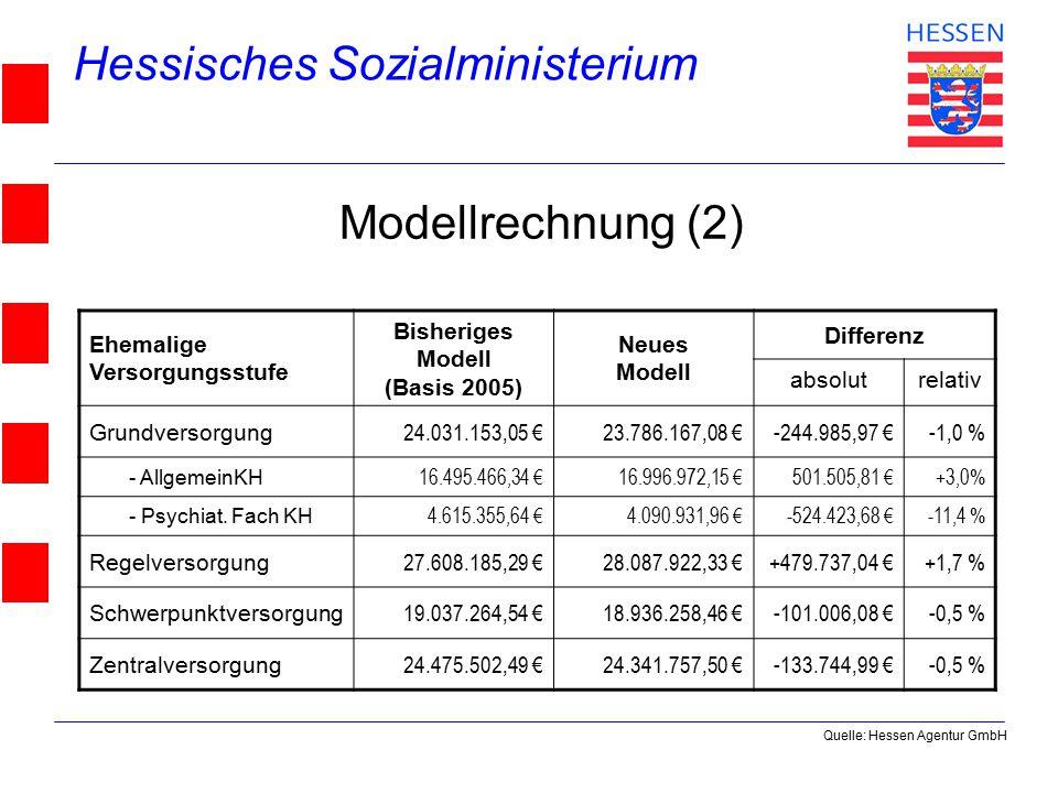 Hessisches Sozialministerium © 2004 Modellrechnung (2) Ehemalige Versorgungsstufe Bisheriges Modell (Basis 2005) Neues Modell Differenz absolutrelativ