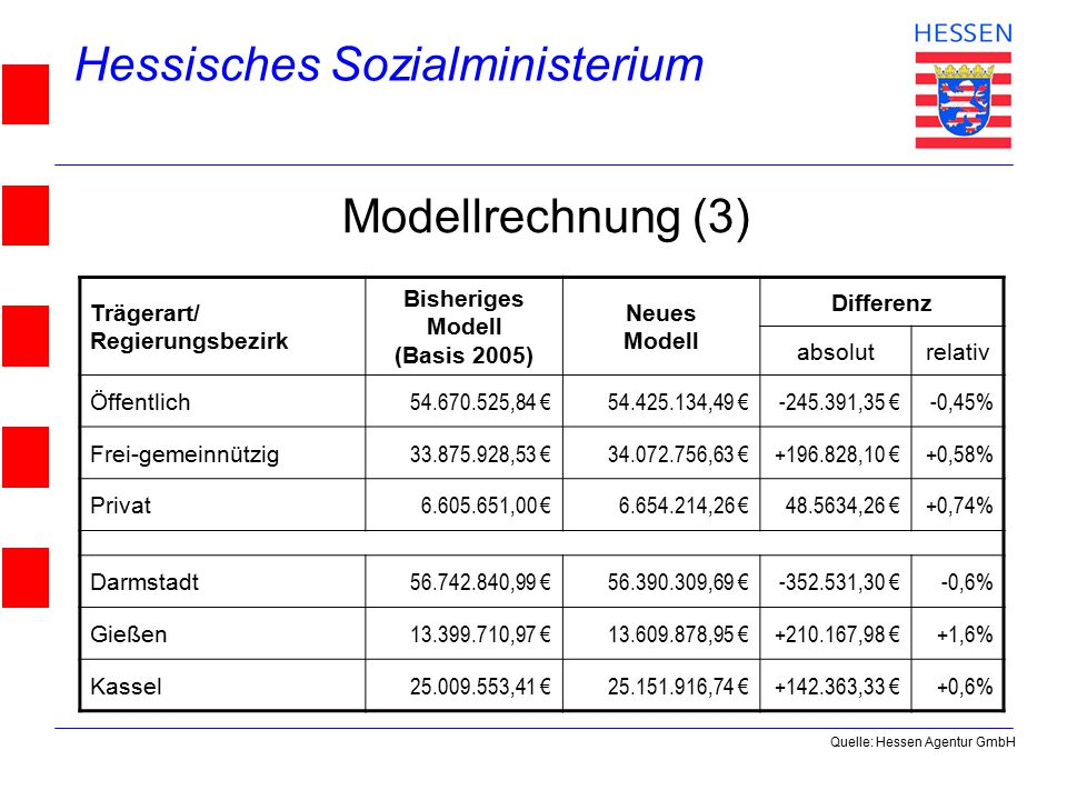 Hessisches Sozialministerium © 2004 Modellrechnung (3) Trägerart/ Regierungsbezirk Bisheriges Modell (Basis 2005) Neues Modell Differenz absolutrelativ Öffentlich 54.670.525,84 €54.425.134,49 €-245.391,35 €-0,45% Frei-gemeinnützig 33.875.928,53 €34.072.756,63 €+196.828,10 €+0,58% Privat 6.605.651,00 €6.654.214,26 €48.5634,26 €+0,74% Darmstadt 56.742.840,99 €56.390.309,69 €-352.531,30 €-0,6% Gießen 13.399.710,97 €13.609.878,95 €+210.167,98 €+1,6% Kassel 25.009.553,41 €25.151.916,74 €+142.363,33 €+0,6% Quelle: Hessen Agentur GmbH