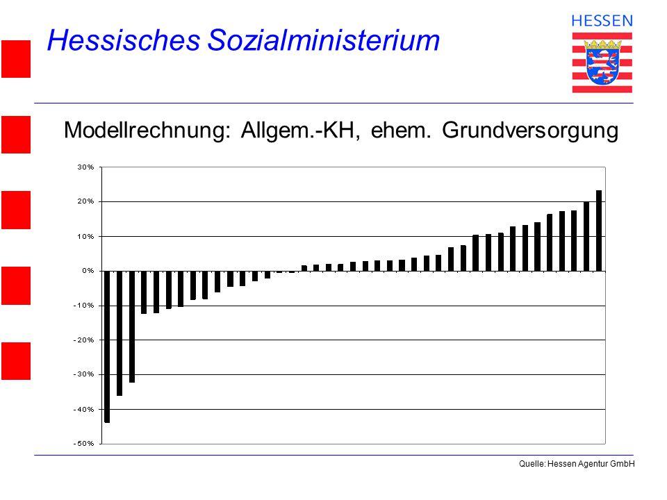 Hessisches Sozialministerium © 2004 Modellrechnung: Allgem.-KH, ehem. Grundversorgung Quelle: Hessen Agentur GmbH
