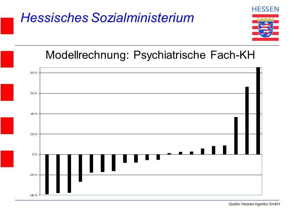 Hessisches Sozialministerium © 2004 Modellrechnung: Psychiatrische Fach-KH Quelle: Hessen Agentur GmbH