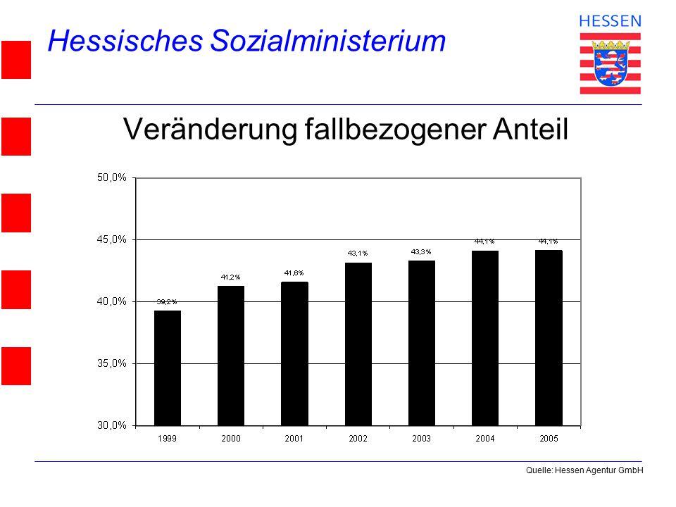 Hessisches Sozialministerium © 2004 Veränderung fallbezogener Anteil Quelle: Hessen Agentur GmbH