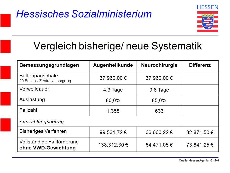 Hessisches Sozialministerium © 2004 Vergleich bisherige/ neue Systematik BemessungsgrundlagenAugenheilkundeNeurochirurgieDifferenz Bettenpauschale 20