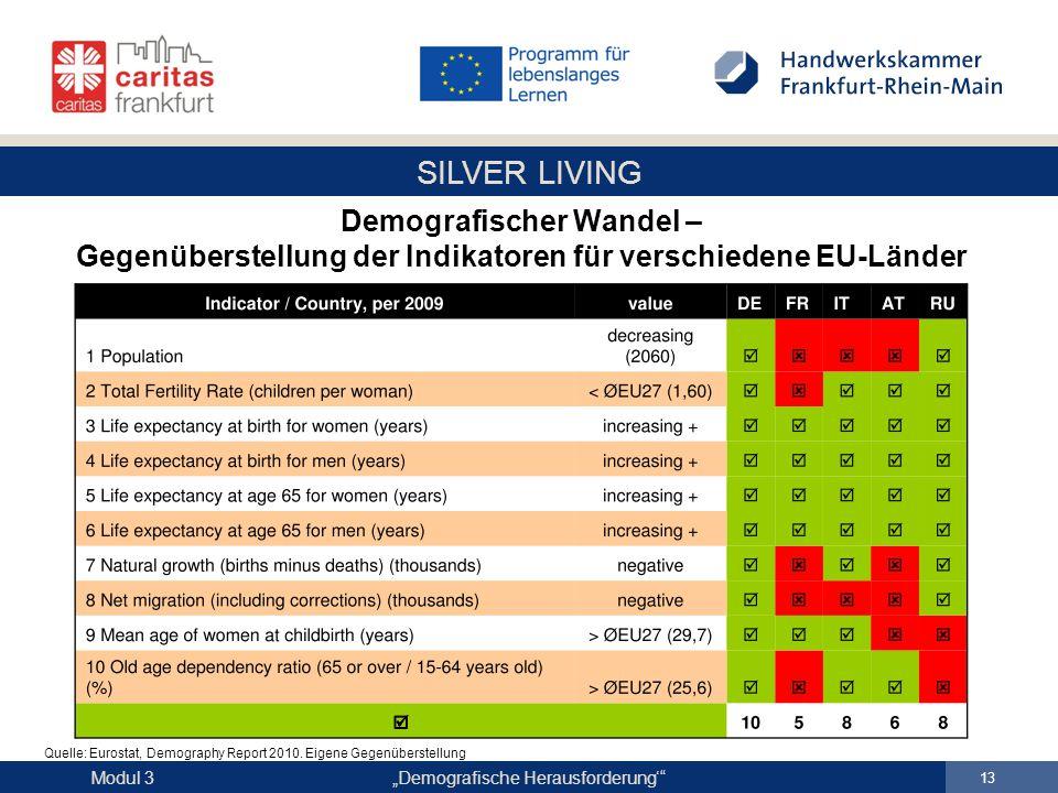 """SILVER LIVING """"Demografische Herausforderung'"""" 13 Modul 3 Demografischer Wandel – Gegenüberstellung der Indikatoren für verschiedene EU-Länder Quelle:"""