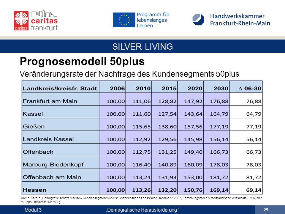 """SILVER LIVING """"Demografische Herausforderung'"""" 25 Modul 3 Prognosemodell 50plus Veränderungsrate der Nachfrage des Kundensegments 50plus Quelle: Studi"""