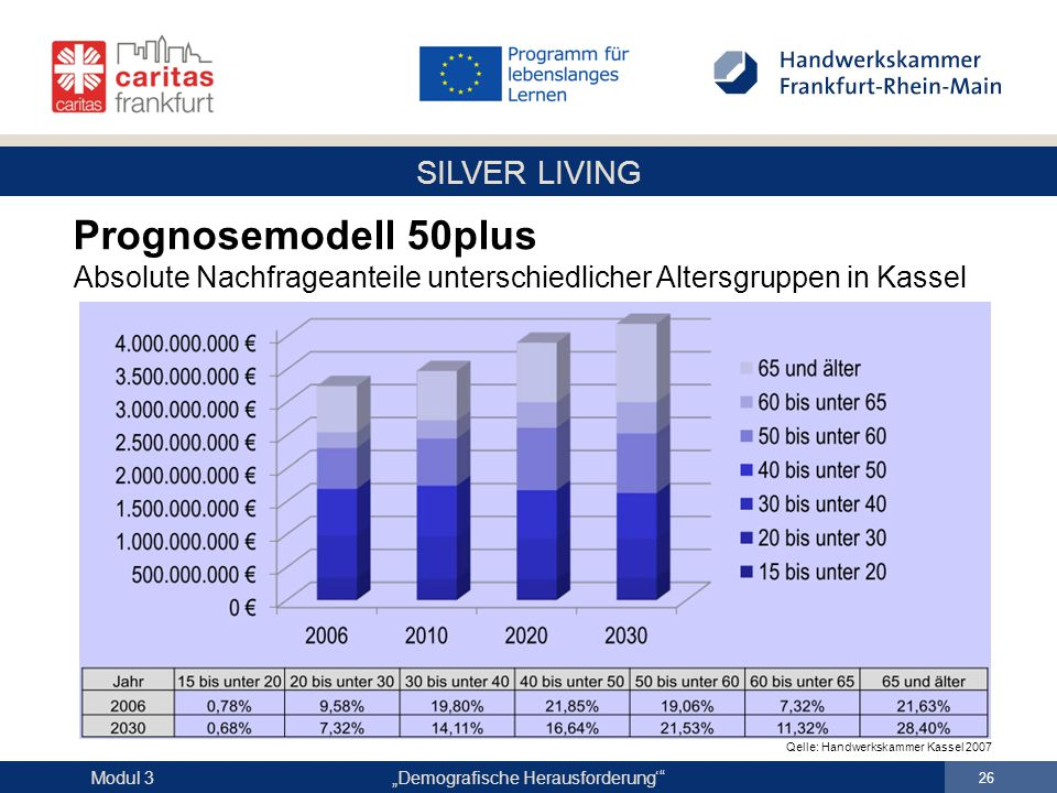 """SILVER LIVING """"Demografische Herausforderung'"""" 26 Modul 3 Prognosemodell 50plus Absolute Nachfrageanteile unterschiedlicher Altersgruppen in Kassel Qe"""