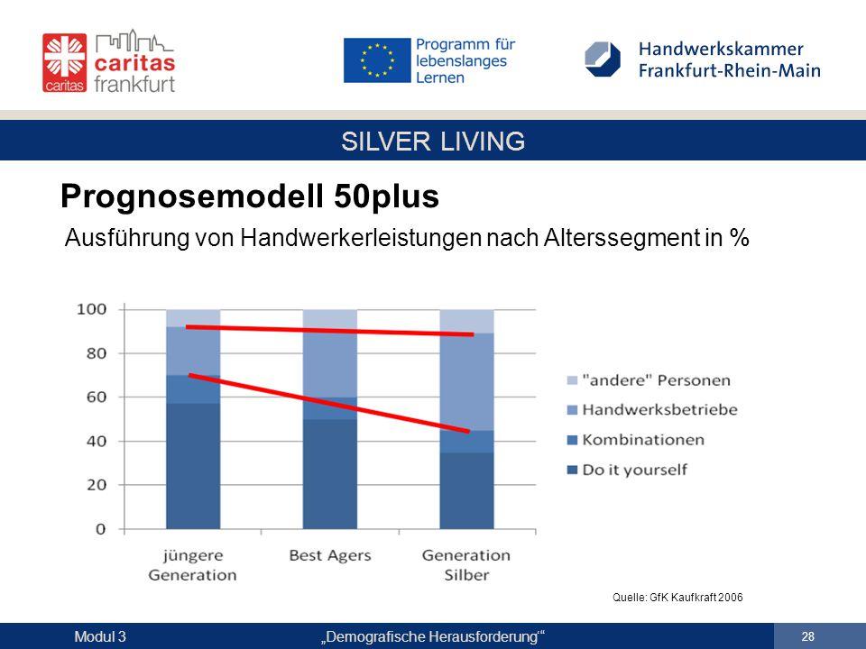 """SILVER LIVING """"Demografische Herausforderung'"""" 28 Modul 3 Prognosemodell 50plus Ausführung von Handwerkerleistungen nach Alterssegment in % Quelle: Gf"""