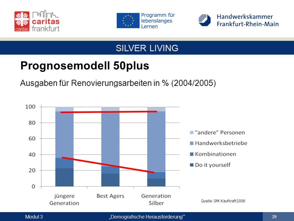 """SILVER LIVING """"Demografische Herausforderung'"""" 29 Modul 3 Prognosemodell 50plus Ausgaben für Renovierungsarbeiten in % (2004/2005) Quelle: GfK Kaufkra"""