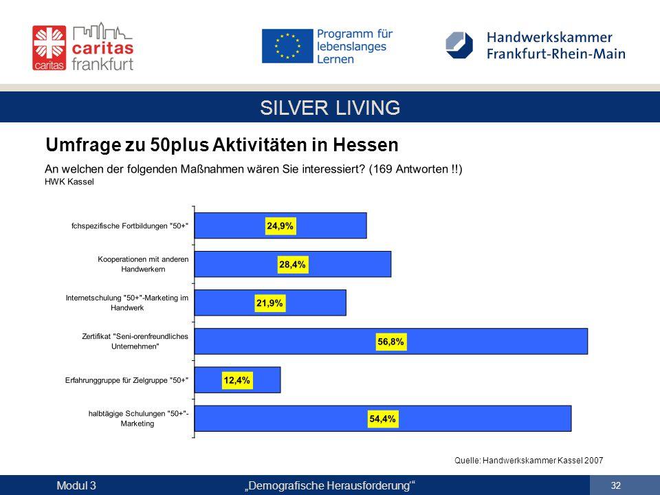 """SILVER LIVING """"Demografische Herausforderung'"""" 32 Modul 3 Umfrage zu 50plus Aktivitäten in Hessen Quelle: Handwerkskammer Kassel 2007"""