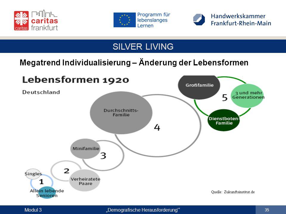 """SILVER LIVING """"Demografische Herausforderung'"""" 35 Modul 3 Megatrend Individualisierung – Änderung der Lebensformen Quelle: Zukunftsinstitut.de"""