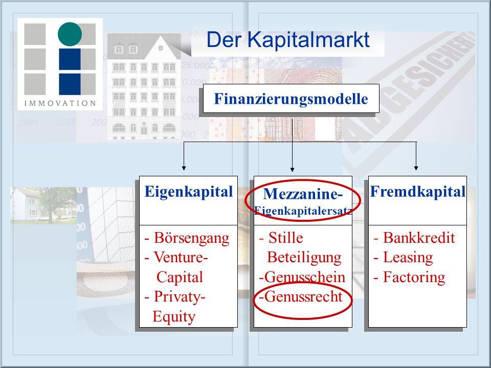 Finanzierungsmodelle Eigenkapital Fremdkapital Mezzanine- Eigenkapitalersatz Mezzanine- Eigenkapitalersatz - Börsengang - Venture- Capital - Privaty- Equity - Börsengang - Venture- Capital - Privaty- Equity - Stille Beteiligung -Genusschein -Genussrecht - Stille Beteiligung -Genusschein -Genussrecht - Bankkredit - Leasing - Factoring - Bankkredit - Leasing - Factoring Der Kapitalmarkt