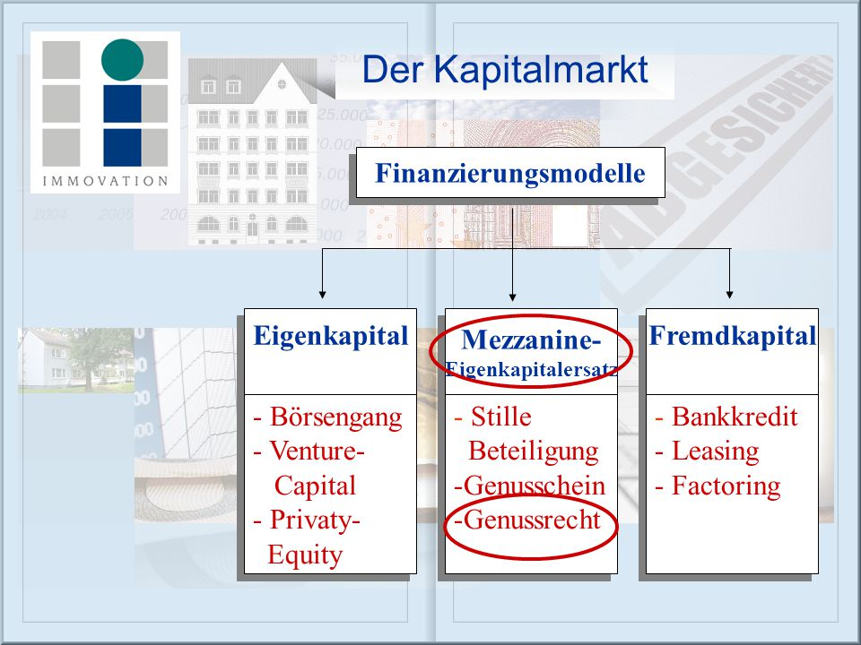 Finanzierungsmodelle Eigenkapital Fremdkapital Mezzanine- Eigenkapitalersatz Mezzanine- Eigenkapitalersatz - Börsengang - Venture- Capital - Privaty-