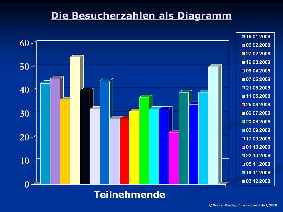 Die Besucherzahlen als Diagramm © Walter Riedle, Computeria-Urdorf, 2008