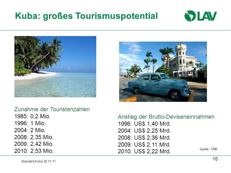 Standard Kuba 30.11.11 10 Kuba: großes Tourismuspotential Zunahme der Touristenzahlen 1985: 0,2 Mio. 1996: 1 Mio. 2004: 2 Mio. 2008: 2,35 Mio. 2009: 2
