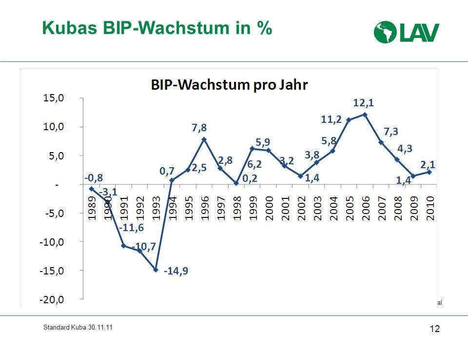 Standard Kuba 30.11.11 12 Kubas BIP-Wachstum in % Quelle: Cepal