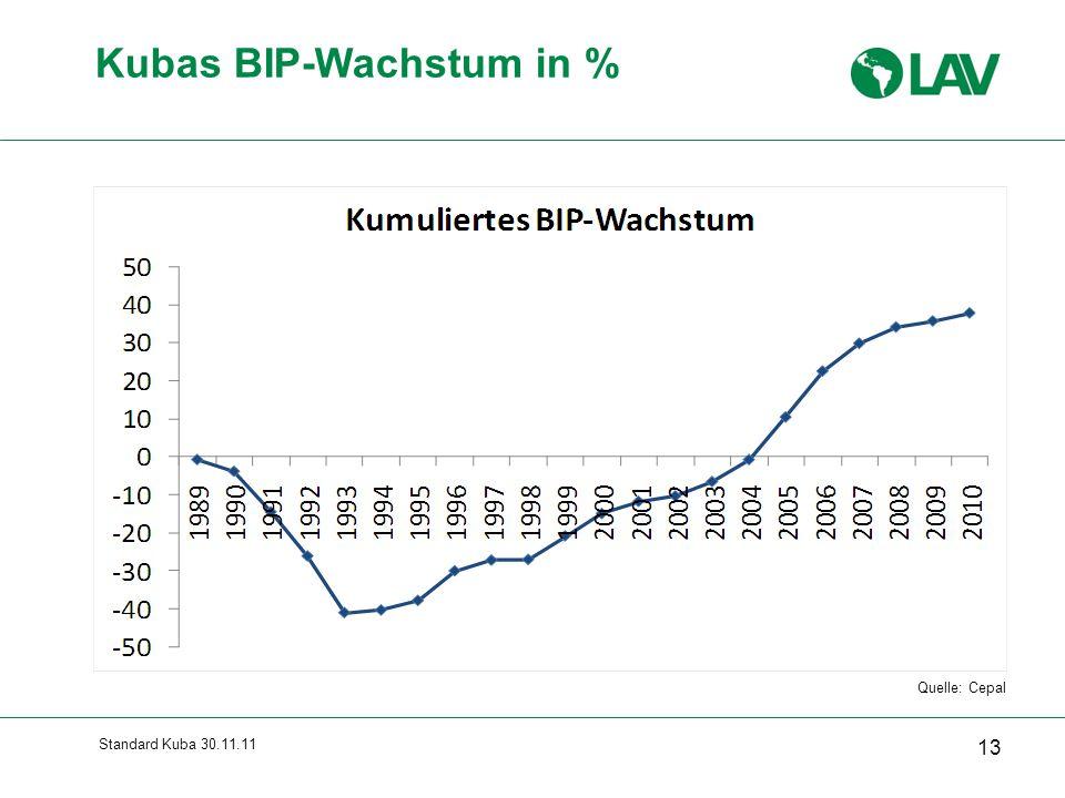 Standard Kuba 30.11.11 13 Kubas BIP-Wachstum in % Quelle: Cepal