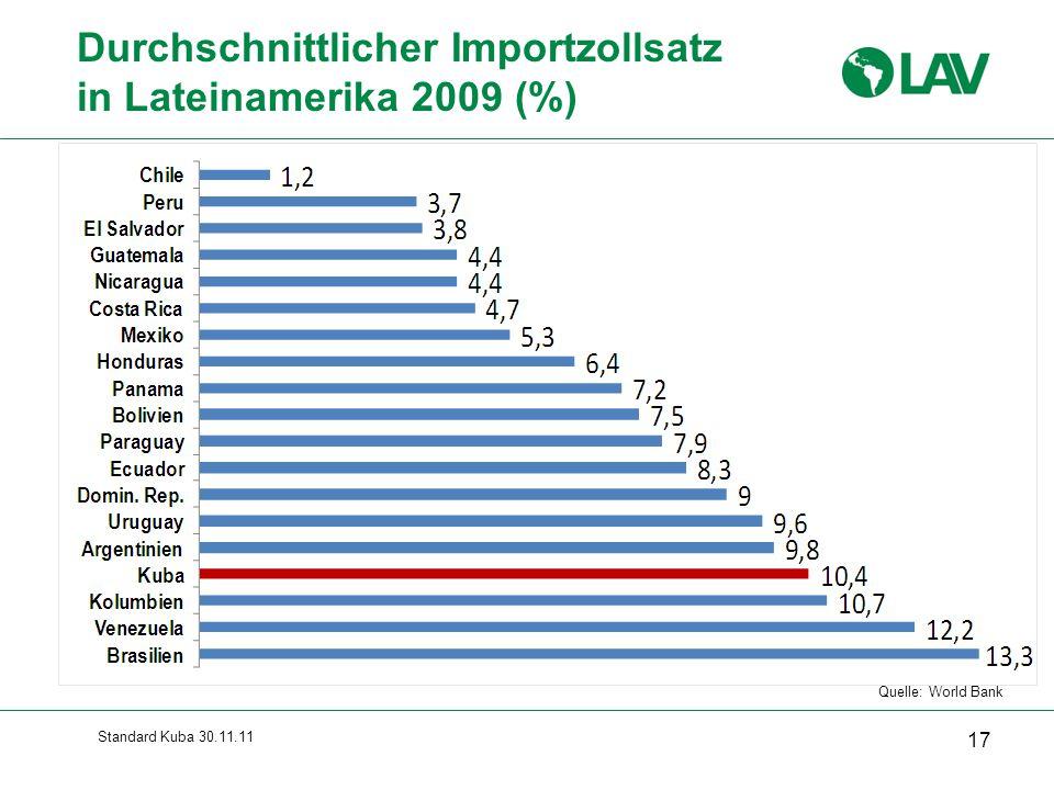 Standard Kuba 30.11.11 Durchschnittlicher Importzollsatz in Lateinamerika 2009 (%) 17 Quelle: World Bank