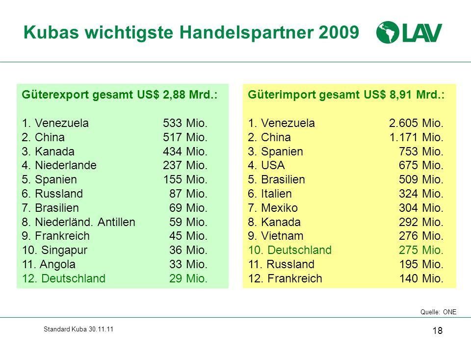 Standard Kuba 30.11.11 18 Güterexport gesamt US$ 2,88 Mrd.: 1. Venezuela533 Mio. 2. China517 Mio. 3. Kanada434 Mio. 4. Niederlande237 Mio. 5. Spanien1