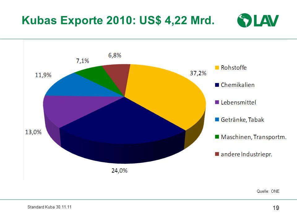 Standard Kuba 30.11.11 Kubas Exporte 2010: US$ 4,22 Mrd. 19 Quelle: ONE