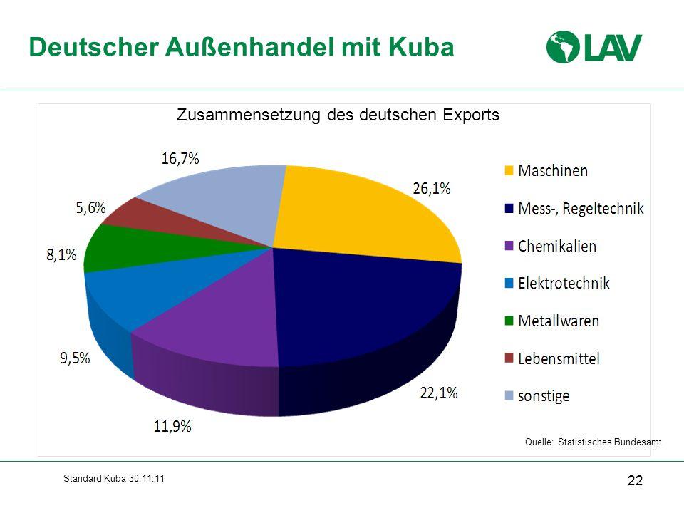 Standard Kuba 30.11.11 Deutscher Außenhandel mit Kuba 22 Quelle: Statistisches Bundesamt Zusammensetzung des deutschen Exports