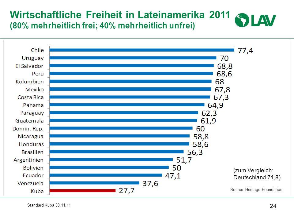 Standard Kuba 30.11.11 Wirtschaftliche Freiheit in Lateinamerika 2011 (80% mehrheitlich frei; 40% mehrheitlich unfrei) 24 Source: Heritage Foundation