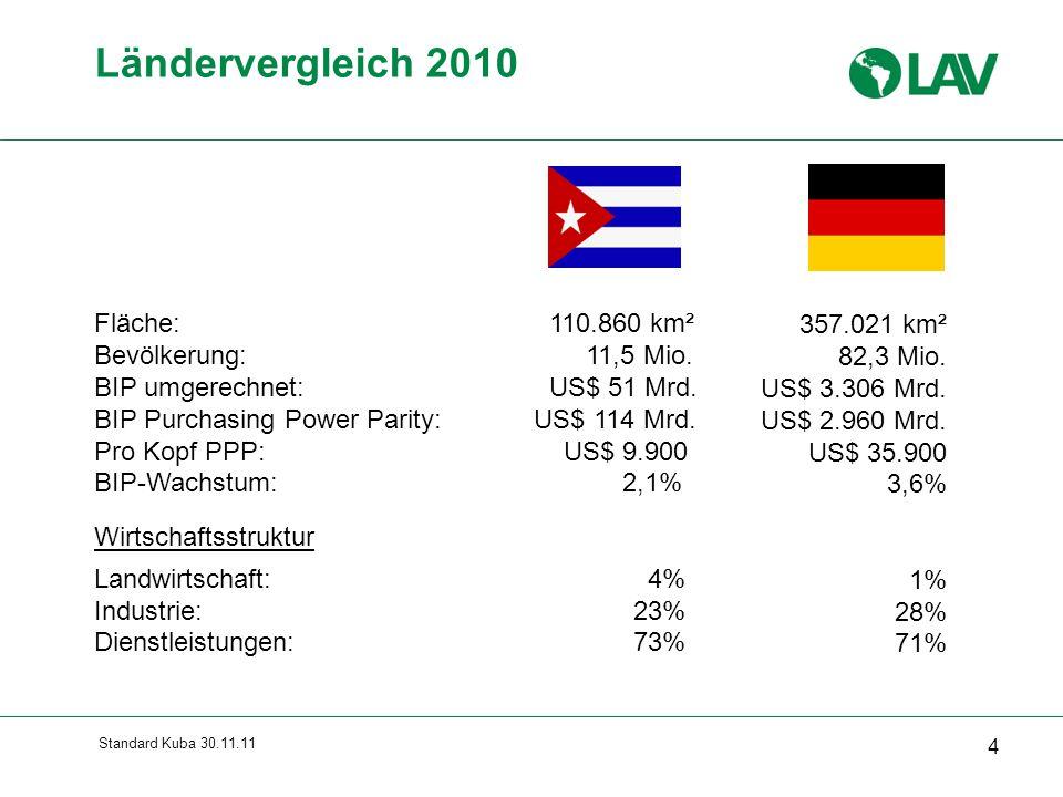Standard Kuba 30.11.11 25 Risikowahrnehmung Kubas durch deutsche Unternehmen  starke externe Abhängigkeit der Wirtschaft (z.B.
