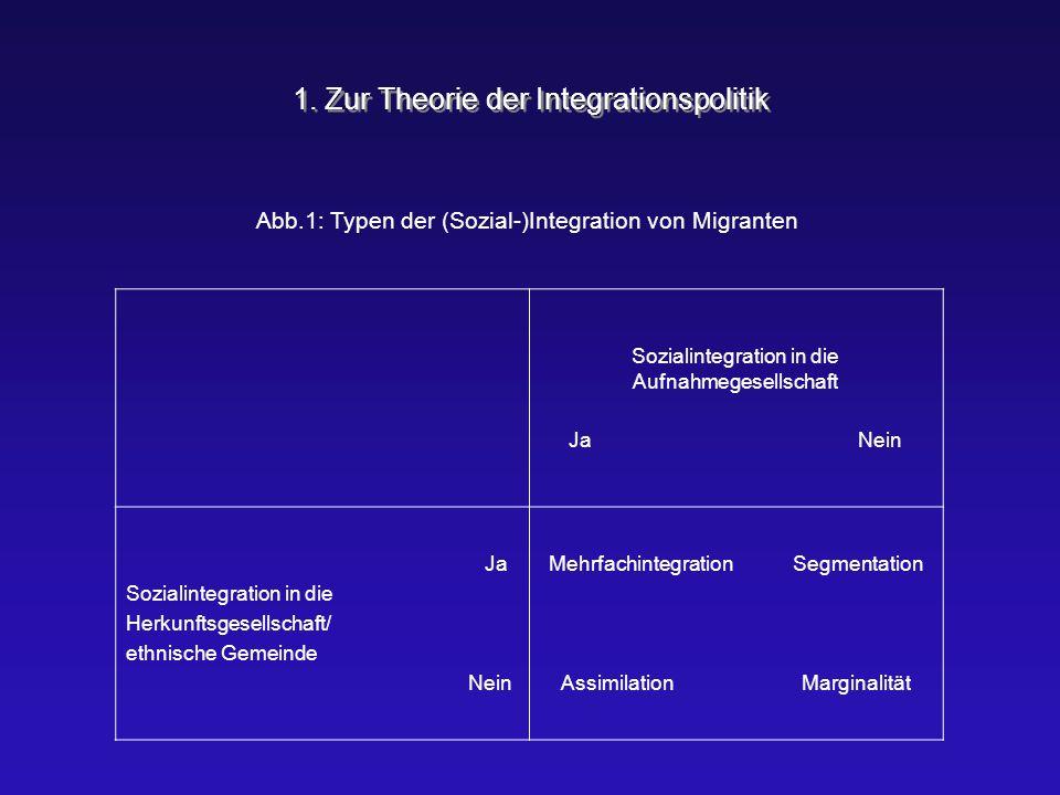 1. Zur Theorie der Integrationspolitik Abb.1: Typen der (Sozial-)Integration von Migranten Sozialintegration in die Aufnahmegesellschaft Ja Nein Ja So