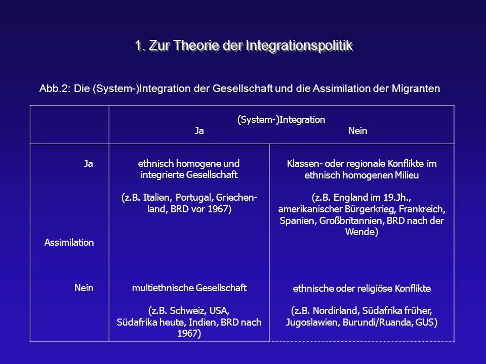 1. Zur Theorie der Integrationspolitik (System-)Integration Ja Nein Ja Assimilation Nein ethnisch homogene und integrierte Gesellschaft (z.B. Italien,