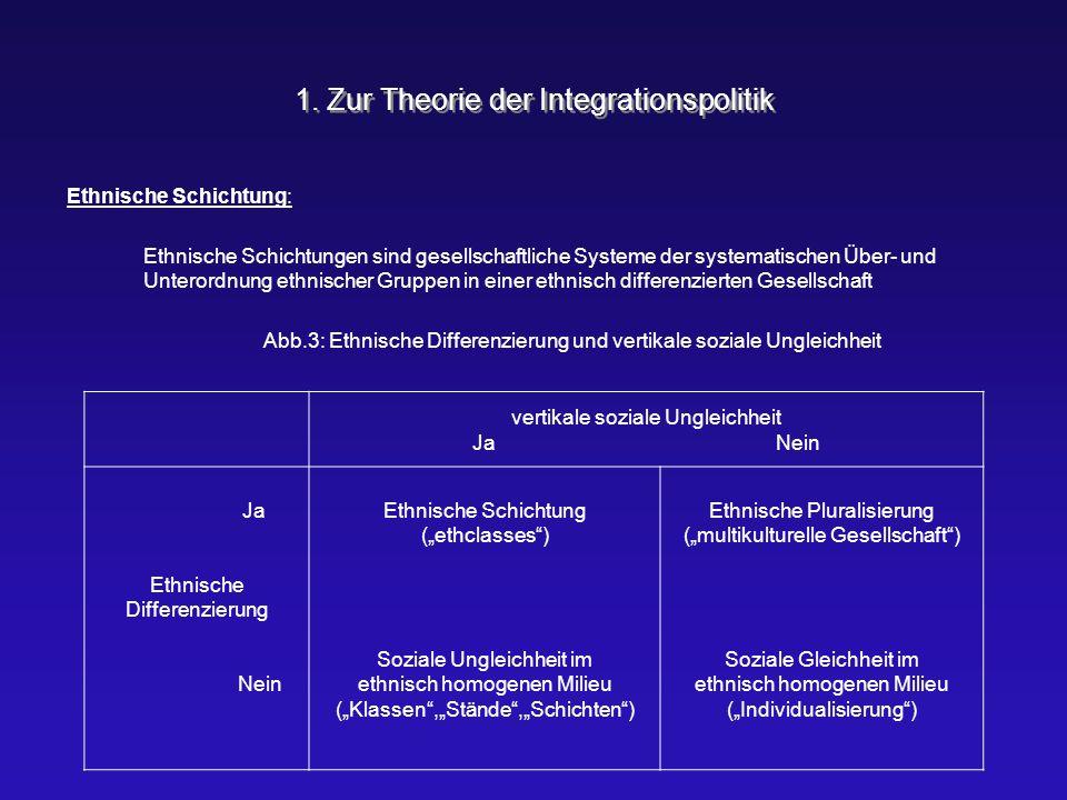 1. Zur Theorie der Integrationspolitik Ethnische Schichtung: Ethnische Schichtungen sind gesellschaftliche Systeme der systematischen Über- und Untero