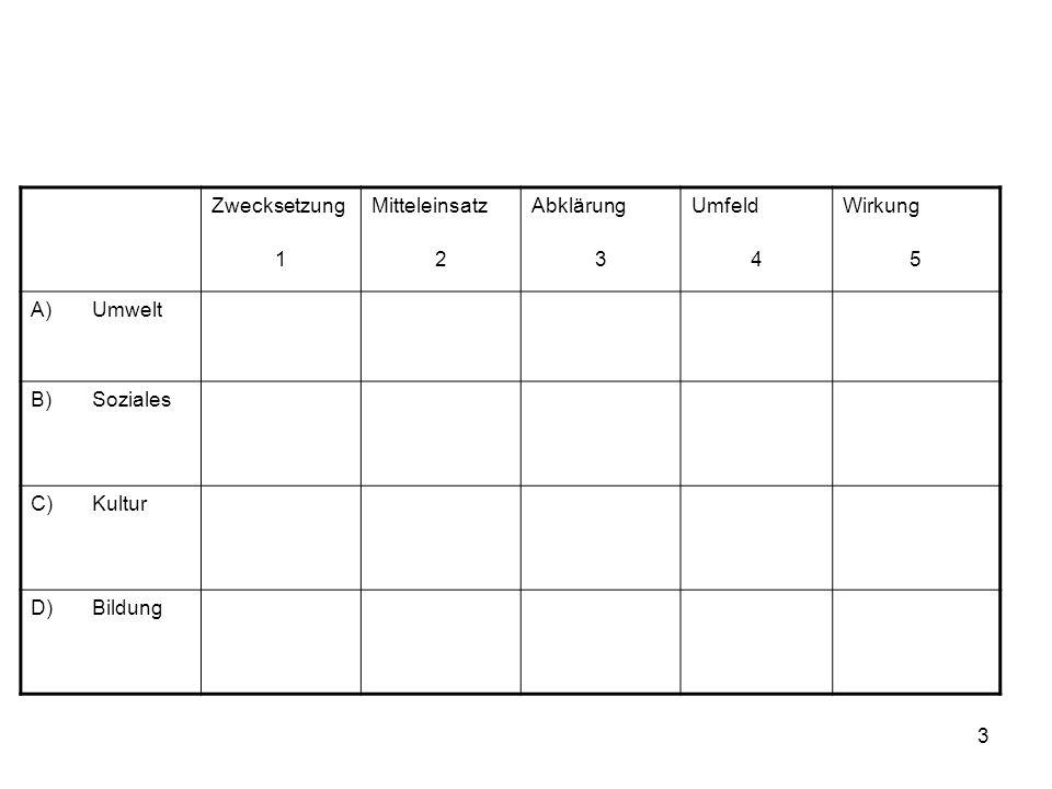 3 Zwecksetzung 1 Mitteleinsatz 2 Abklärung 3 Umfeld 4 Wirkung 5 A)Umwelt B)Soziales C)Kultur D)Bildung