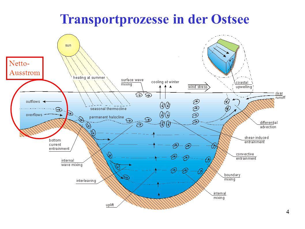 4 Transportprozesse in der Ostsee Netto- Ausstrom