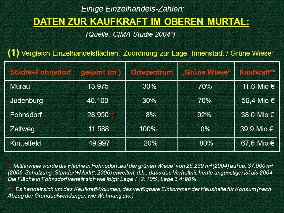 """Einige Einzelhandels-Zahlen: DATEN ZUR KAUFKRAFT IM OBEREN MURTAL: (Quelle: CIMA-Studie 2004*) (1) Vergleich Einzelhandelsflächen, Zuordnung zur Lage: Innenstadt / Grüne Wiese* Städte+Fohnsdorf gesamt (m²) Ortszentrum """"Grüne Wiese Kaufkraft** Murau 13.975 30% 70% 11,6 Mio € Judenburg 40.100 30% 70% 56,4 Mio € Fohnsdorf 28.950*) 8% 92% 38,0 Mio € Zeltweg 11.588 100% 0% 39,9 Mio € Knittelfeld 49.997 20% 80% 67,6 Mio € *) Mittlerweile wurde die Fläche in Fohnsdorf """"auf der grünen Wiese von 26.239 m² (2004) auf ca."""
