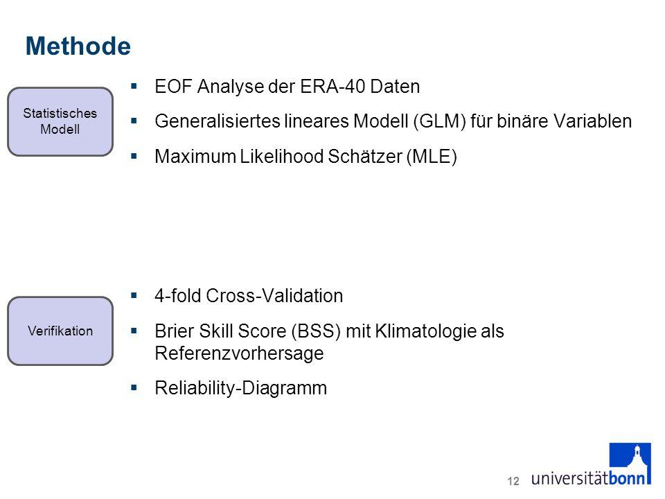 Methode  EOF Analyse der ERA-40 Daten  Generalisiertes lineares Modell (GLM) für binäre Variablen  Maximum Likelihood Schätzer (MLE)  4-fold Cross-Validation  Brier Skill Score (BSS) mit Klimatologie als Referenzvorhersage  Reliability-Diagramm 12 Statistisches Modell Verifikation