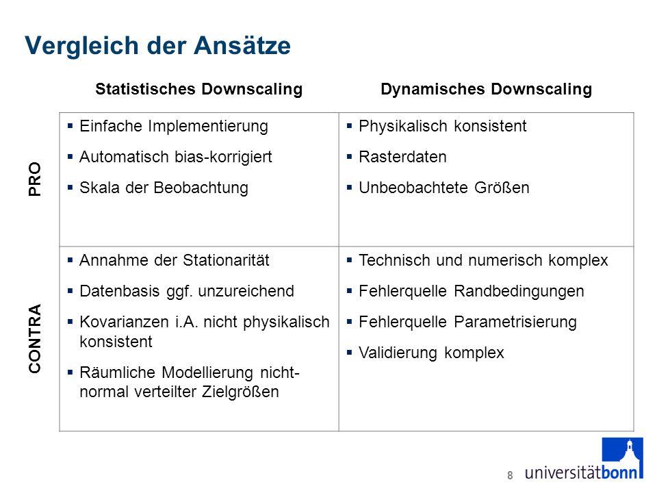 Vergleich der Ansätze Statistisches DownscalingDynamisches Downscaling PRO  Einfache Implementierung  Automatisch bias-korrigiert  Skala der Beobachtung  Physikalisch konsistent  Rasterdaten  Unbeobachtete Größen CONTRA  Annahme der Stationarität  Datenbasis ggf.