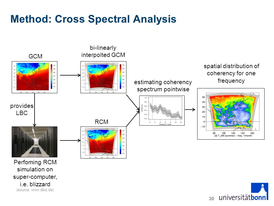 Method: Cross Spectral Analysis 30 GCM bi-linearly interpolted GCM provides LBC Perfoming RCM simulation on super-computer, i.e.