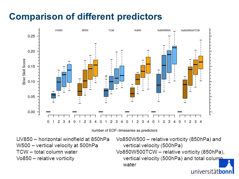 Comparison of different predictors Vo850W500 – relative vorticity (850hPa) and vertical velocity (500hPa) Vo850W500TCW – relative vorticity (850hPa), vertical velocity (500hPa) and total column water UV850 – horizontal windfield at 850hPa W500 – vertical velocity at 500hPa TCW – total column water Vo850 – relative vorticity