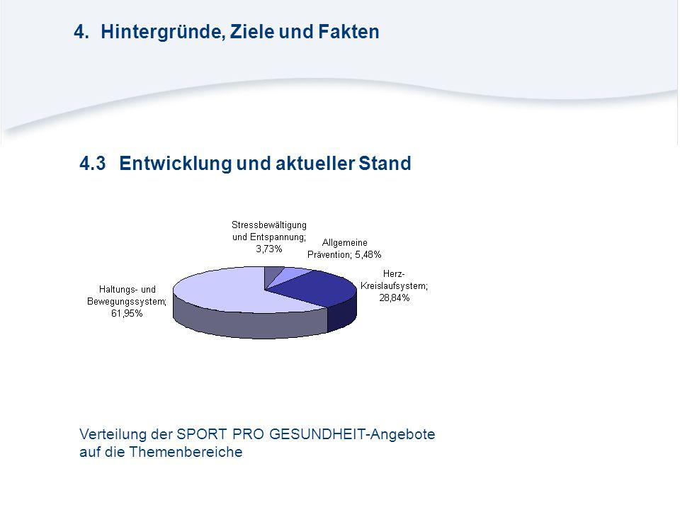 4.3Entwicklung und aktueller Stand Verteilung der SPORT PRO GESUNDHEIT-Angebote auf die Themenbereiche 4.Hintergründe, Ziele und Fakten