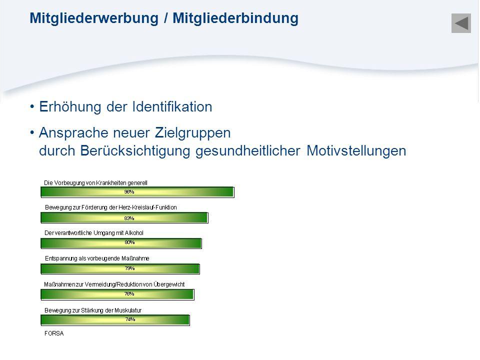 Erhöhung der Identifikation Ansprache neuer Zielgruppen durch Berücksichtigung gesundheitlicher Motivstellungen Mitgliederwerbung / Mitgliederbindung