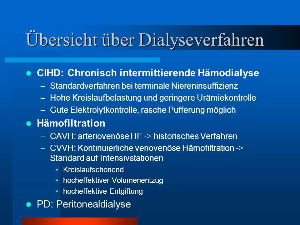 Übersicht über Dialyseverfahren CIHD: Chronisch intermittierende Hämodialyse –Standardverfahren bei terminale Niereninsuffizienz –Hohe Kreislaufbelast