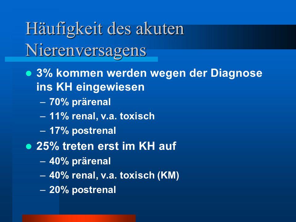 Häufigkeit des akuten Nierenversagens 3% kommen werden wegen der Diagnose ins KH eingewiesen –70% prärenal –11% renal, v.a. toxisch –17% postrenal 25%